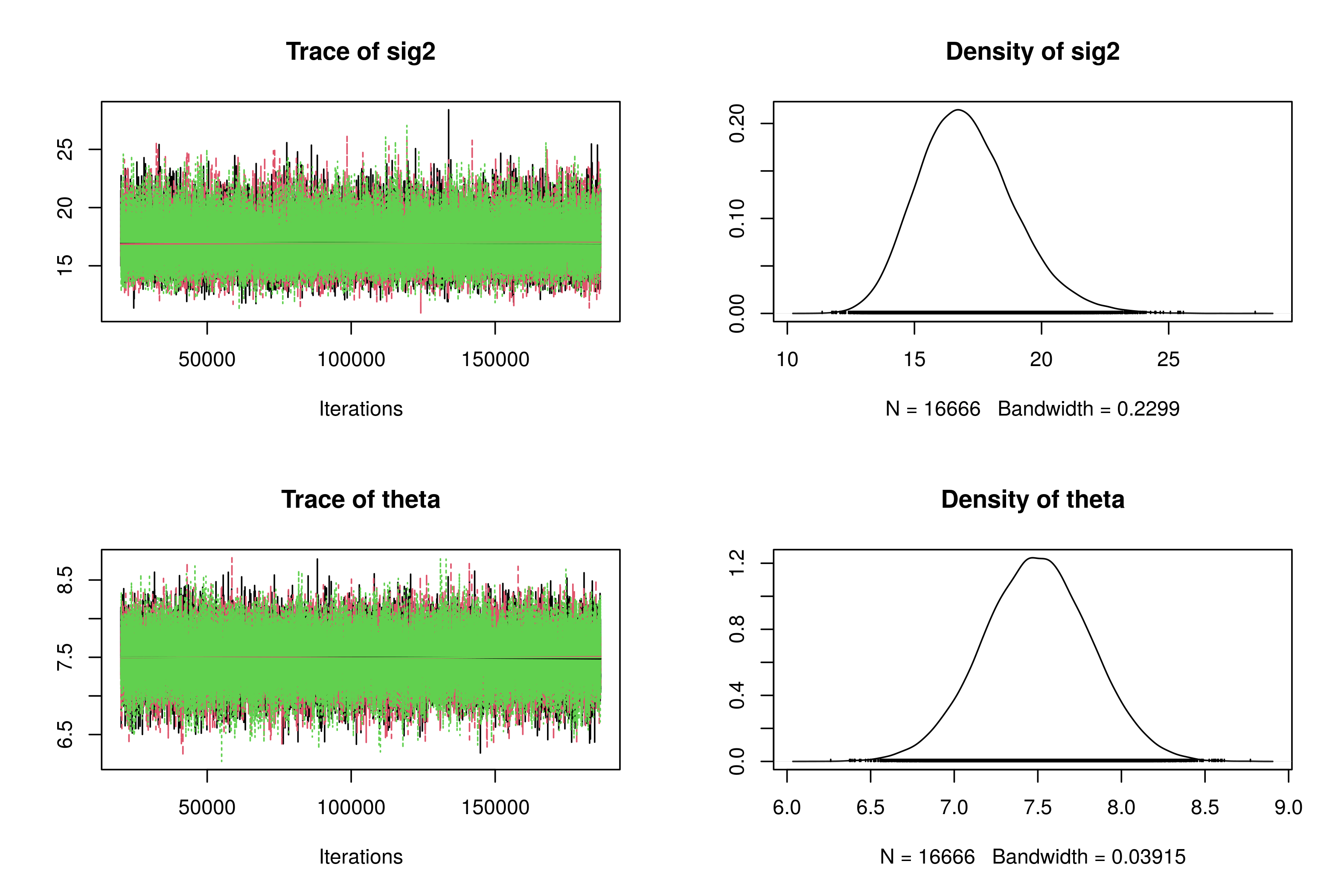 Trace plots and posterior densities for Model 1.